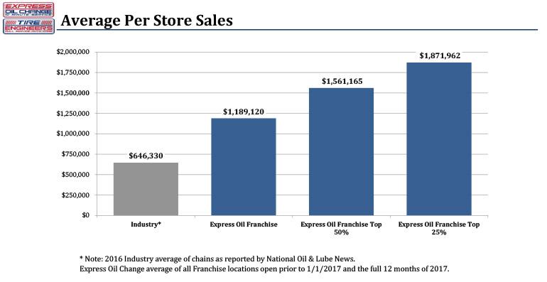 average per store sales
